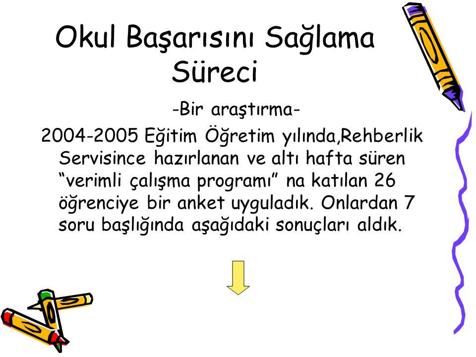 """Okul Başarısını Sağlama Süreci -Bir araştırma- 2004-2005 Eğitim Öğretim yılında,Rehberlik Servisince hazırlanan ve altı hafta süren """"verimli çalışma p"""