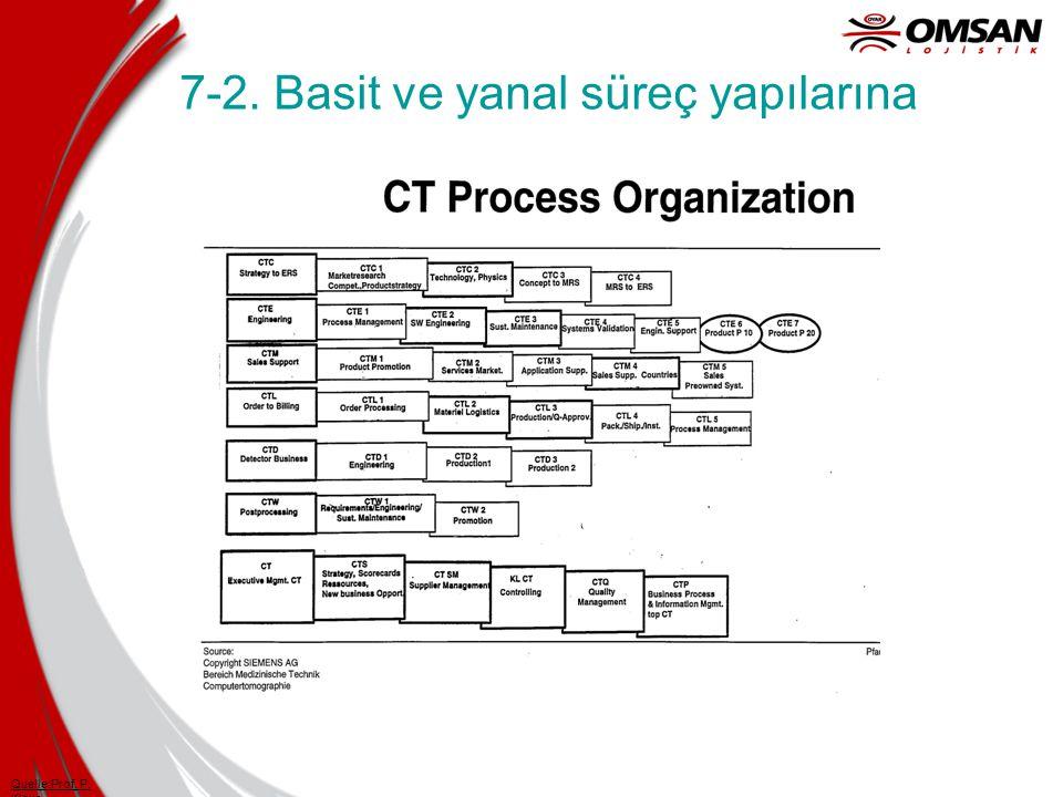 7-2. Basit ve yanal süreç yapılarına Quelle:Prof. P. Klaus