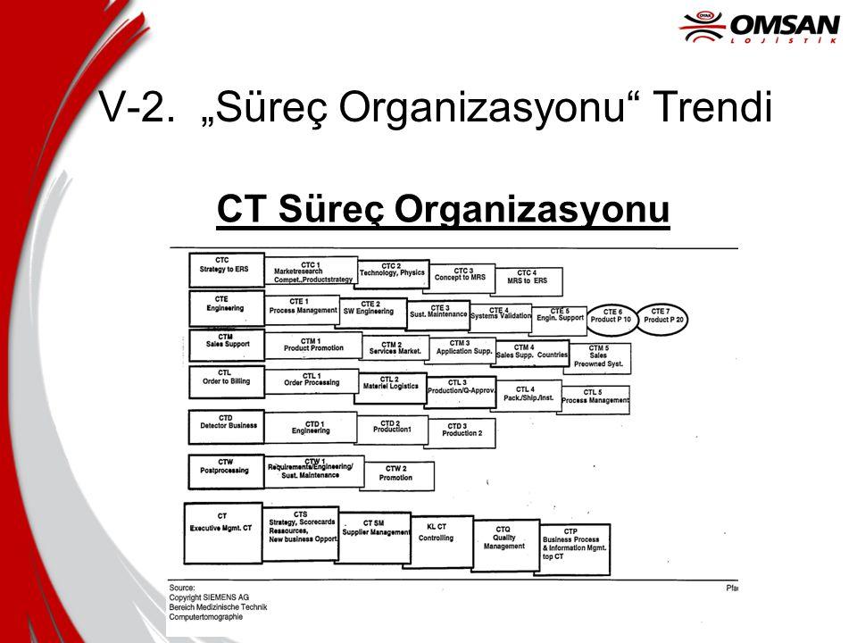 "V-2. ""Süreç Organizasyonu Trendi CT Süreç Organizasyonu"