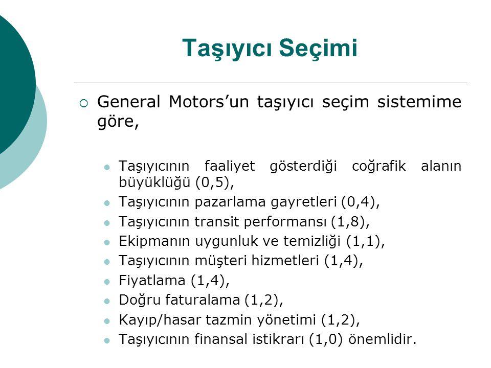 Taşıyıcı Seçimi  General Motors'un taşıyıcı seçim sistemime göre, Taşıyıcının faaliyet gösterdiği coğrafik alanın büyüklüğü (0,5), Taşıyıcının pazarl