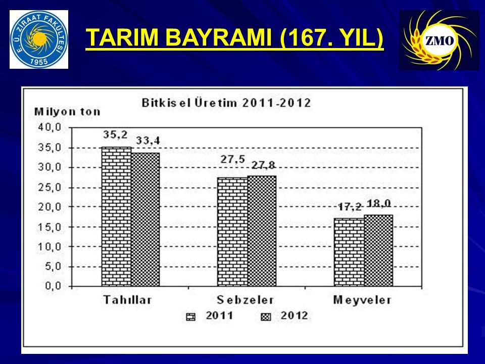 TARIM BAYRAMI (167. YIL)