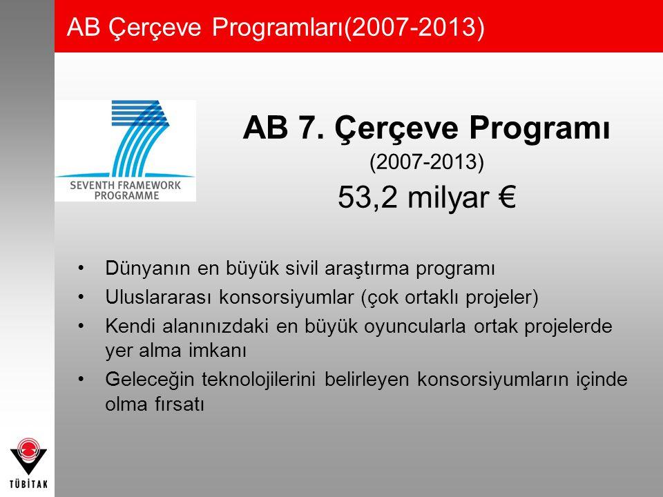 AB 7. Çerçeve Programı (2007-2013) 53,2 milyar € Dünyanın en büyük sivil araştırma programı Uluslararası konsorsiyumlar (çok ortaklı projeler) Kendi a