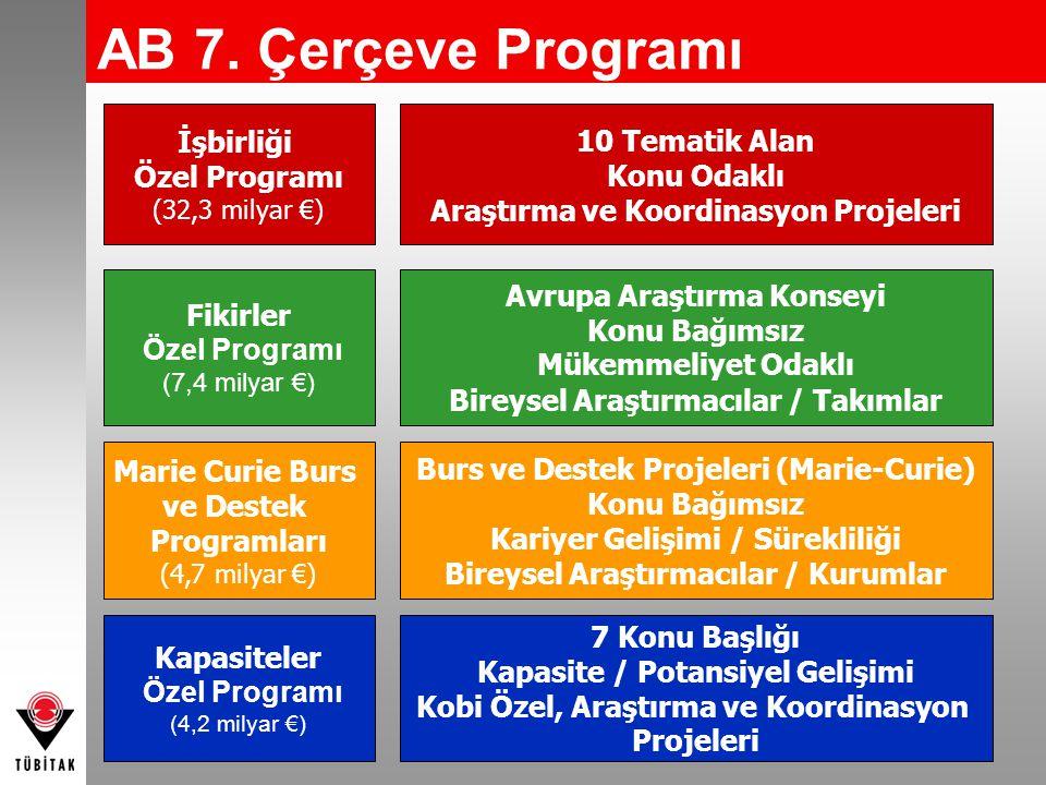 İşbirliği Özel Programı (32,3 milyar €) Fikirler Özel Programı (7,4 milyar €) Marie Curie Burs ve Destek Programları (4,7 milyar €) Kapasiteler Özel P