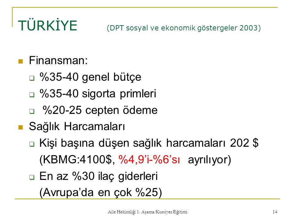 Aile Hekimliği 1. Aşama Kursiyer Eğitimi 14 TÜRKİYE (DPT sosyal ve ekonomik göstergeler 2003) Finansman:  %35-40 genel bütçe  %35-40 sigorta primler
