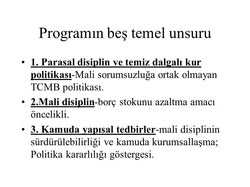 Programın beş temel unsuru 1. Parasal disiplin ve temiz dalgalı kur politikası-Mali sorumsuzluğa ortak olmayan TCMB politikası. 2.Mali disiplin-borç s