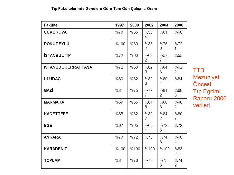 Tıp Fakültelerinde Senelere Göre Tam Gün Çalışma Oranı Fakülte19972000200220042006 ÇUKUROVA%78%55%55, 4 %61, 1 %60 DOKUZ EYLÜL%100%80%83, 2 %75, 6 %72, 1 İSTANBUL TIP%72%60%62, 2 %57, 7 %55 İSTANBUL CERRAHPAŞA%72%63%62, 9 %64, 3 %62, 2 ULUDAĞ%89%82%82, 6 %80, 4 %84 GAZİ%81%75%77, 7 %81, 2 %69, 8 MARMARA%69%65%64, 6 %60, 6 %46, 2 HACETTEPE%85%82%80, 7 %84, 2 %80, 7 EGE%67%65%65, 1 %72, 5 %72 ANKARA%73%72%73%74, 6 %60, 4 KARADENİZ%100 %83, 8 TOPLAM%81%76%73%75, 8 %74, 2 TTB Mezuniyet Öncesi Tıp Eğitimi Raporu 2006 verileri
