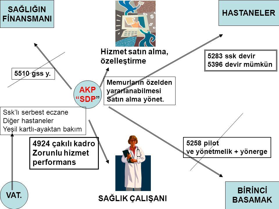 AKP SDP VAT.