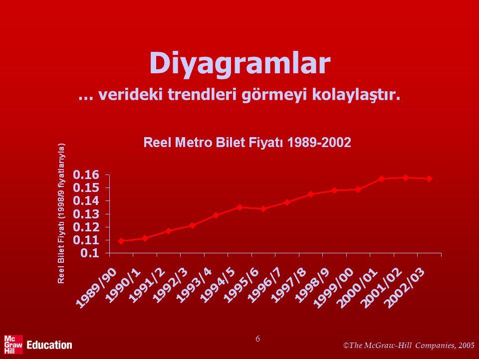 © The McGraw-Hill Companies, 2005 7 Diyagramlar (2) … verideki trendleri görmeyi kolaylaştırır