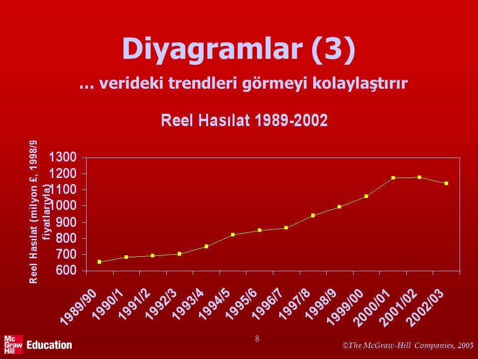 © The McGraw-Hill Companies, 2005 8 Diyagramlar (3) … verideki trendleri görmeyi kolaylaştırır