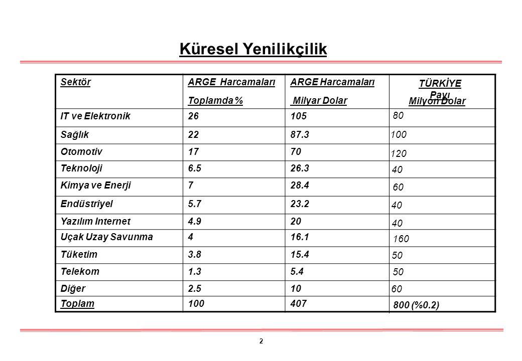 2 Sektör ARGE Harcamaları Toplamda % ARGE Harcamaları Milyar Dolar IT ve Elektronik26105 Sağlık2287.3 Otomotiv1770 Teknoloji6.526.3 Kimya ve Enerji728