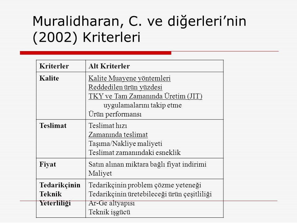 Muralidharan, C. ve diğerleri'nin (2002) Kriterleri KriterlerAlt Kriterler KaliteKalite Muayene yöntemleri Reddedilen ürün yüzdesi TKY ve Tam Zamanınd