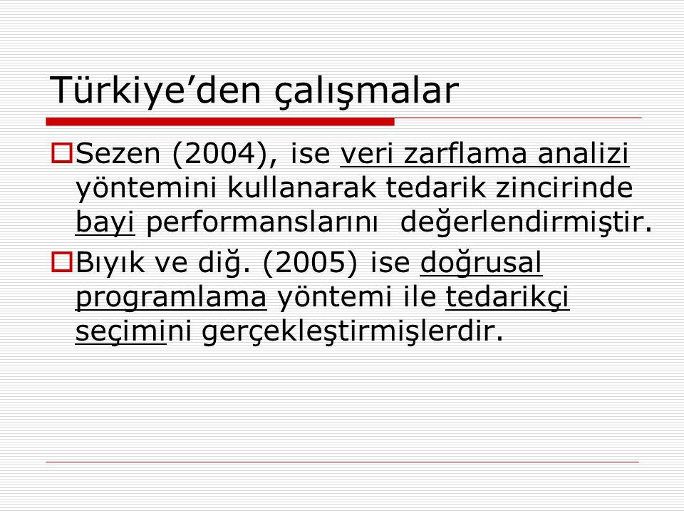 Türkiye'den çalışmalar  Sezen (2004), ise veri zarflama analizi yöntemini kullanarak tedarik zincirinde bayi performanslarını değerlendirmiştir.  Bı