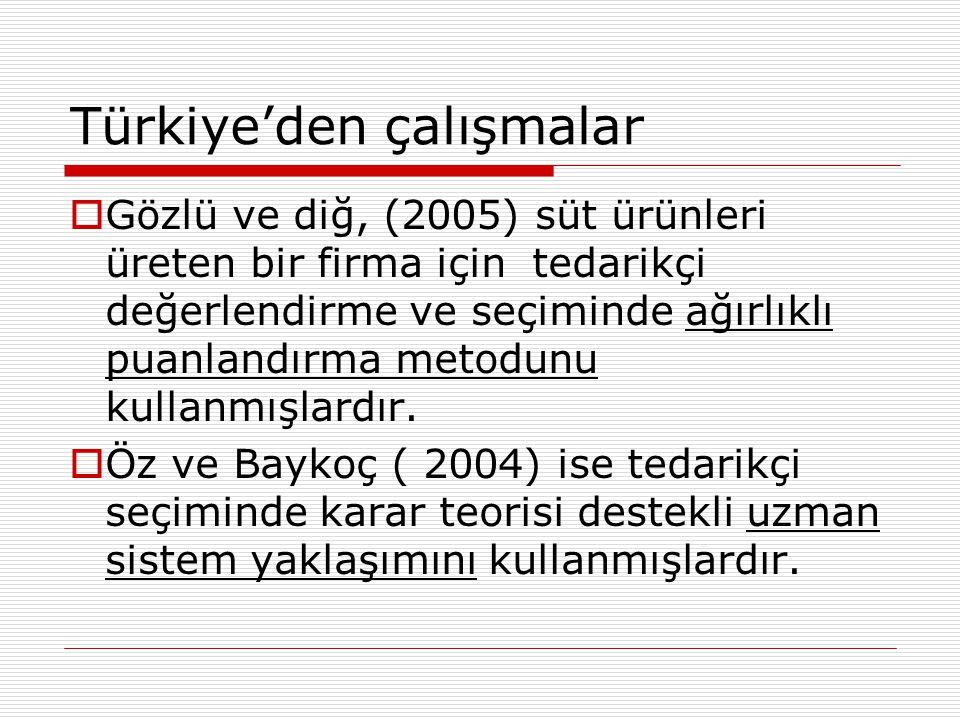 Türkiye'den çalışmalar  Gözlü ve diğ, (2005) süt ürünleri üreten bir firma için tedarikçi değerlendirme ve seçiminde ağırlıklı puanlandırma metodunu