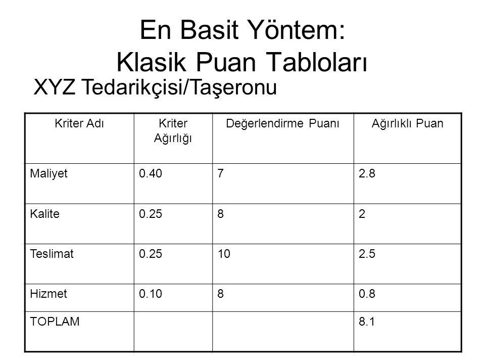 En Basit Yöntem: Klasik Puan Tabloları Kriter AdıKriter Ağırlığı Değerlendirme PuanıAğırlıklı Puan Maliyet0.4072.8 Kalite0.2582 Teslimat0.25102.5 Hizm