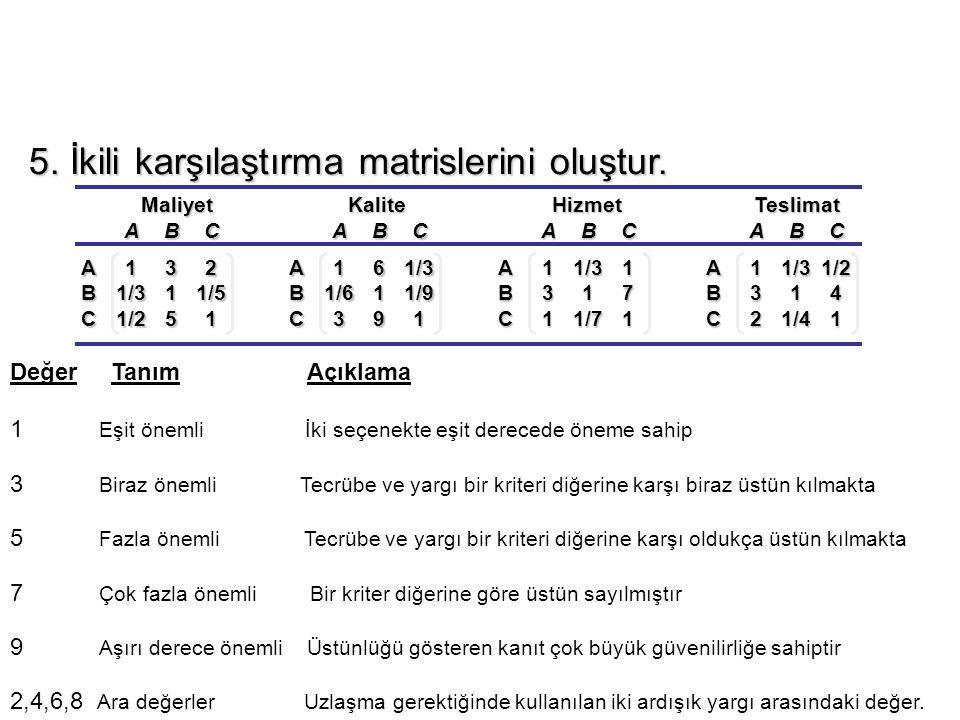 MaliyetKaliteHizmetTeslimat ABC A132 B1/311/5 C1/251 ABC A161/3 B1/611/9 C391 ABC A11/31 B317 C11/71 ABC A11/31/2 B314 C21/41 5. İkili karşılaştırma m