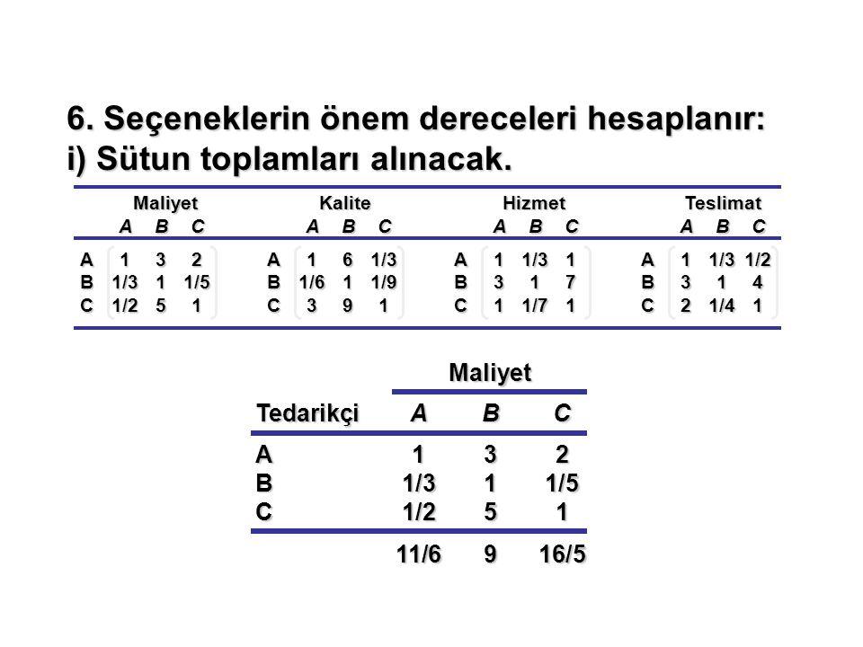 MaliyetKaliteHizmetTeslimat ABC A132 B1/311/5 C1/251 ABC A161/3 B1/611/9 C391 ABC A11/31 B317 C11/71 ABC A11/31/2 B314 C21/41 6. Seçeneklerin önem der