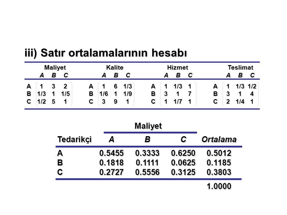 MaliyetKaliteHizmetTeslimat ABC A132 B1/311/5 C1/251 ABC A161/3 B1/611/9 C391 ABC A11/31 B317 C11/71 ABC A11/31/2 B314 C21/41 Maliyet Maliyet Tedarikç