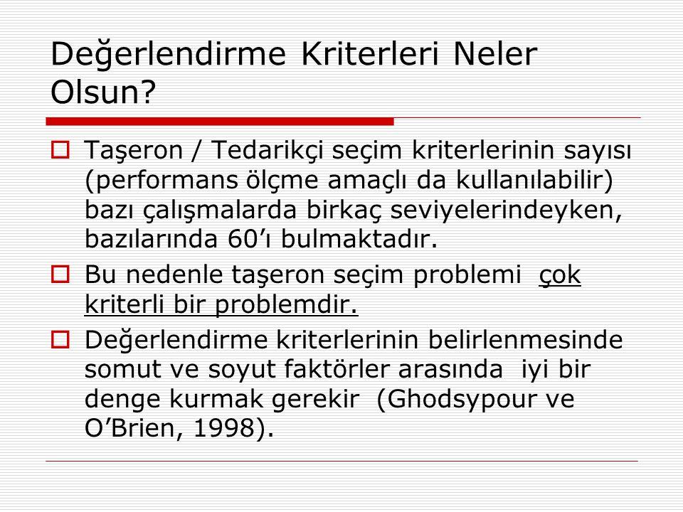 Türkiye'den çalışmalar  Türkiye'de yapılan çeşitli çalışmalarda da benzer yöntemler kullanılmıştır.