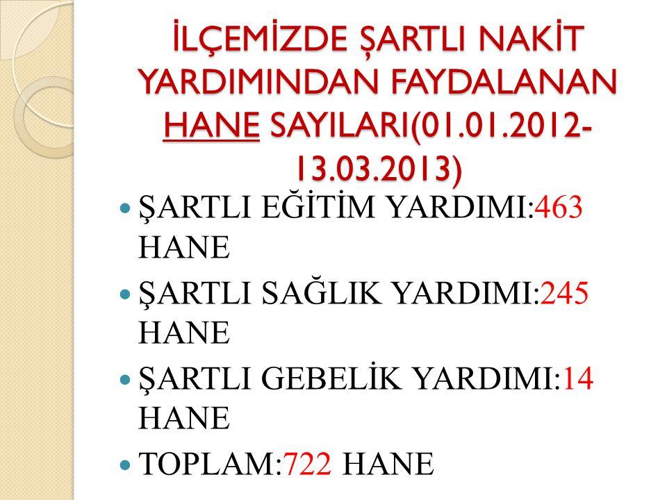 İ LÇEM İ ZDE ŞARTLI NAK İ T YARDIMINDAN FAYDALANAN HANE SAYILARI(01.01.2012- 13.03.2013) ŞARTLI EĞİTİM YARDIMI:463 HANE ŞARTLI SAĞLIK YARDIMI:245 HANE