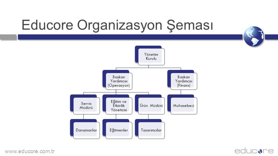 www.educore.com.tr Educore Organizasyon Şeması Yönetim Kurulu Başkan Yardımcısı (Operasyon) Servis Müdürü Danışmanlar E ğ itim ve Etkinlik Yöneticisi E ğ itmenler Ürün MüdürüTasarımcılar Başkan Yardımcısı (Finans) Muhasebeci