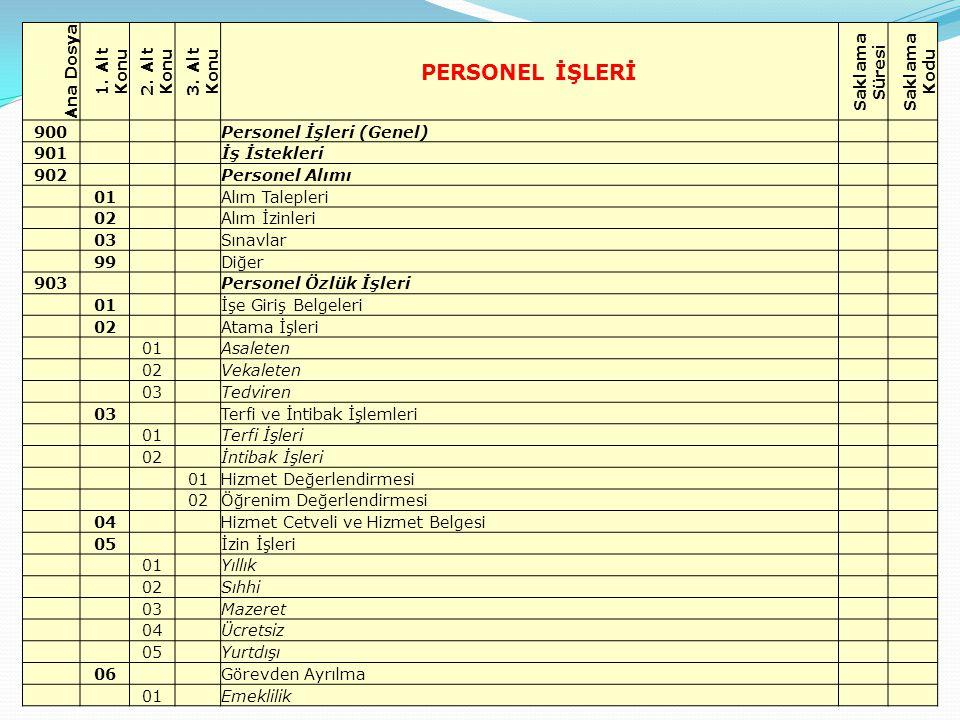 17 Ana Dosya 1. Alt Konu 2. Alt Konu 3. Alt Konu PERSONEL İŞLERİ Saklama Süresi Saklama Kodu 900 Personel İşleri (Genel) 901 İş İstekleri 902 Personel