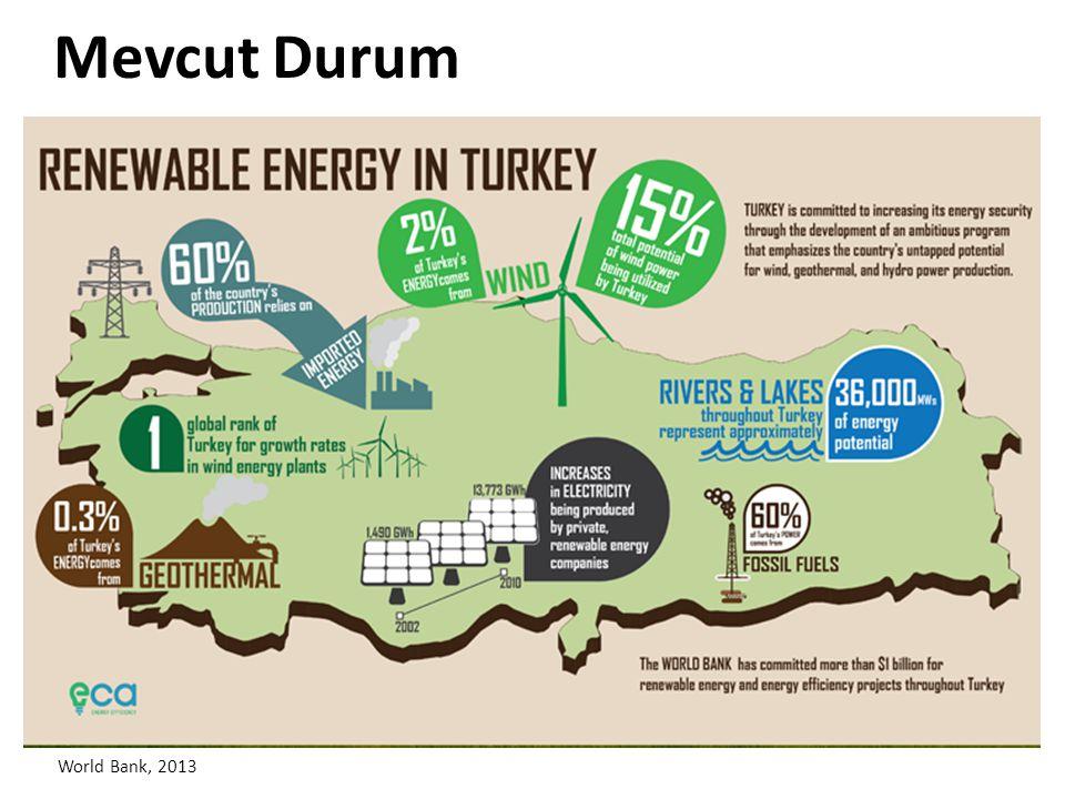 World Bank, 2013 Mevcut Durum