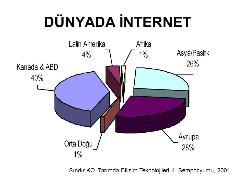 Sındır KO. Tarımda Bilişim Teknolojileri 4. Sempozyumu, 2001. DÜNYADA İNTERNET