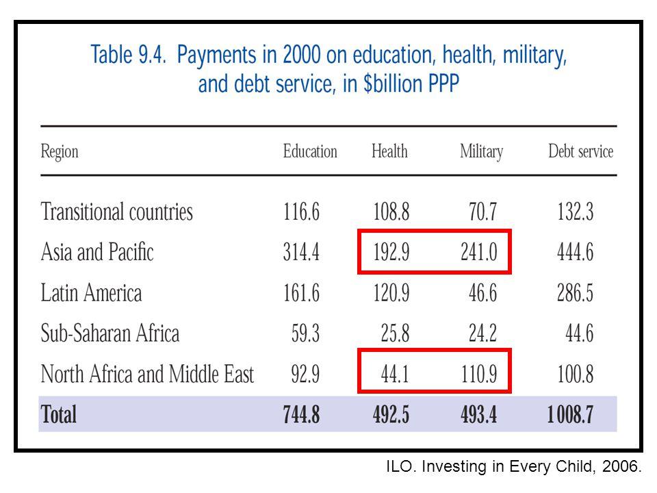 ILO. Investing in Every Child, 2006.