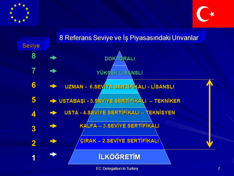 EC Delegation to Turkey 8 Sekiz Referans Seviye DOKTORA DIPLOMASI YUKSEK LISANS DIPLOMASI FAKULTE LISANS DIPLOMASI MESLEK YUKSEK OKULU DIPLOMASI - TEKNIKER MESLEK LISESI DIPLOMASI- TEKNISYEN YAYGIN EGITIM SERTIFIKASI ILK OGRETIM DIPLOMASI SEVIYE 8 7 6 5 4 3 2 1