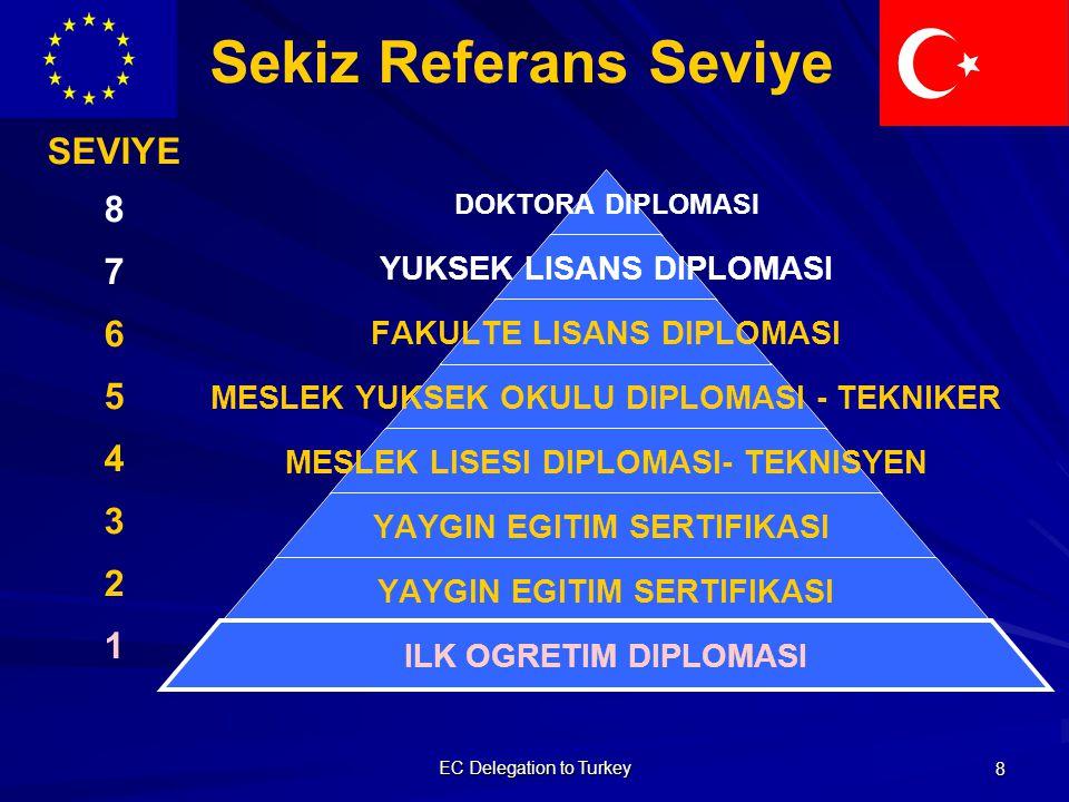 EC Delegation to Turkey 9 Avrupa Uzayı Ploteus Öğrenme Fırsatları Veri Tabanı 5- Lisan Portföyü 4- Sertifika Eki 3- Diploma Eki 2- Hareketlilik 1- Özgeçmiş CV Avrupas Portföyü Vatandaş Entegre Avrupa Kredi Transfer ve Birikim Sistemi Öğrenme Çıktıları Alanda Eğitim (Alaylı) Resmi Olmayan Öğretim ve Eğitim Yaygın Eğitim Örgün Öğretim Hayat Boyu Öğren me 1 2 3 4 4 5 6 İş Piyasası 8 Seviyeli Yeterlik 4