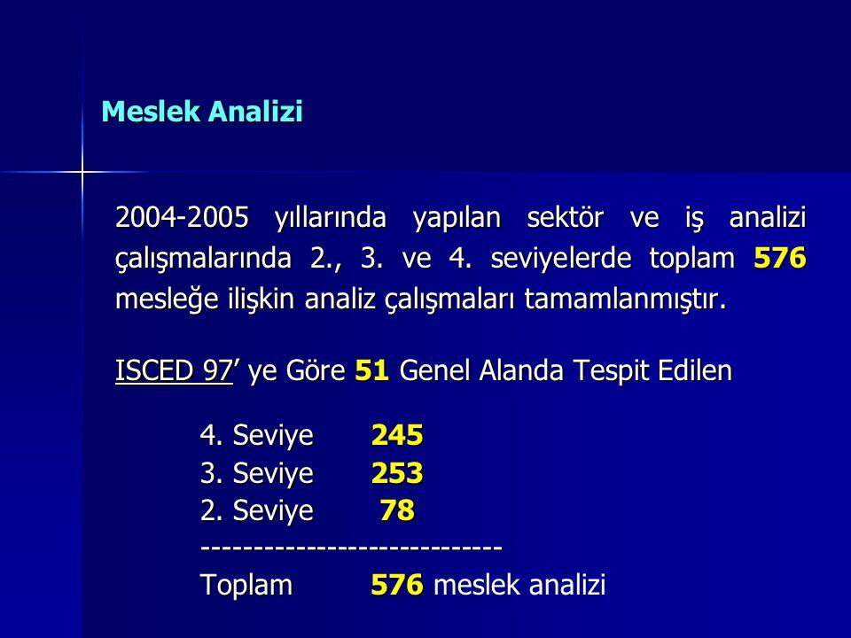 Meslek Analizi 2004-2005 yıllarında yapılan sektör ve iş analizi çalışmalarında 2., 3.