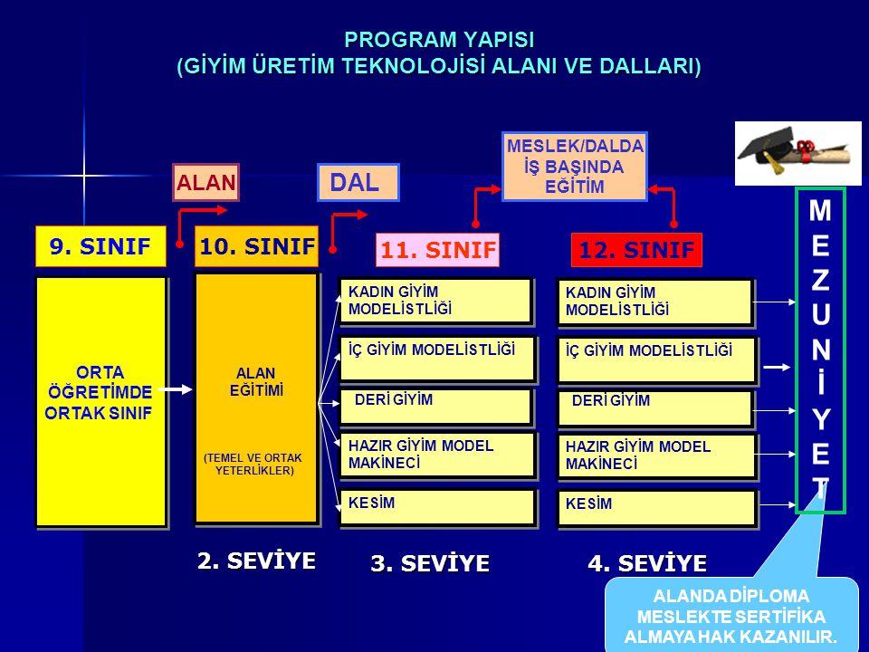 PROGRAM YAPISI (GİYİM ÜRETİM TEKNOLOJİSİ ALANI VE DALLARI) ORTA ÖĞRETİMDE ORTAK SINIF ORTA ÖĞRETİMDE ORTAK SINIF 9.