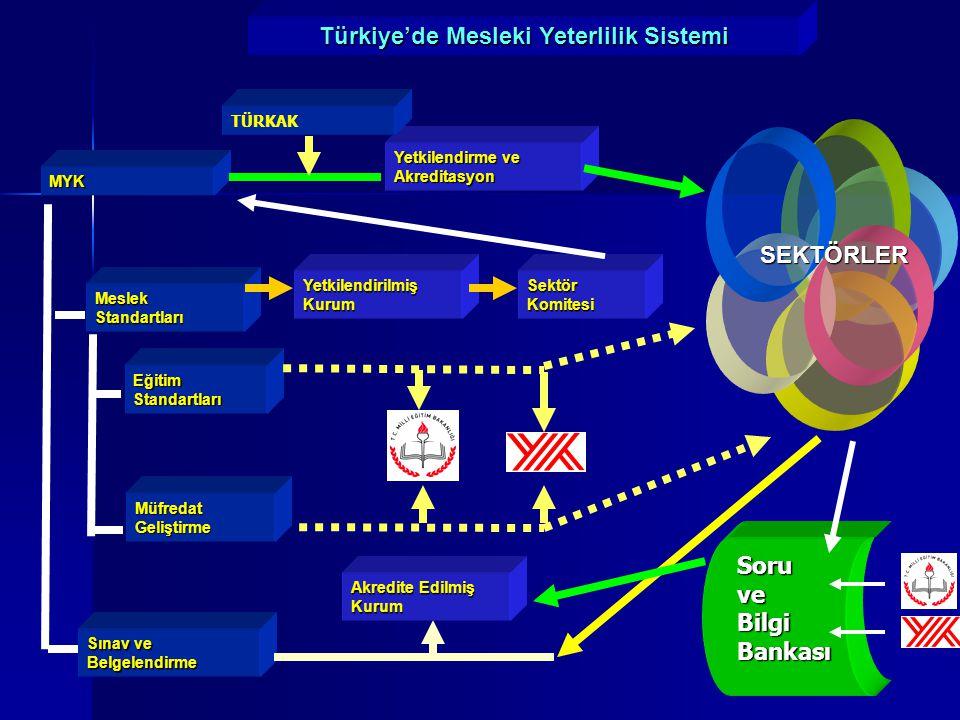 MYK Eğitim Standartları Meslek Standartları Müfredat Geliştirme Sınav ve Belgelendirme Yetkilendirme ve Akreditasyon SEKTÖRLER Türkiye'de Mesleki Yeterlilik Sistemi Soruve Bilgi Bankası TÜRKAK Yetkilendirilmiş Kurum Sektör Komitesi Akredite Edilmiş Kurum