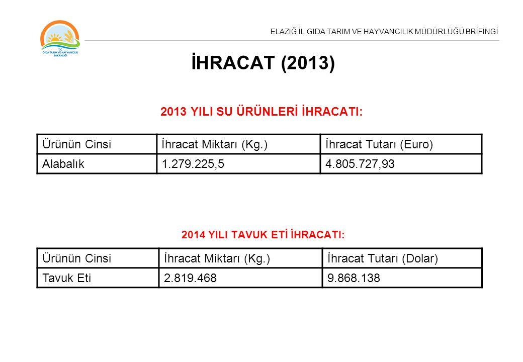 ELAZIĞ İL GIDA TARIM VE HAYVANCILIK MÜDÜRLÜĞÜ BRİFİNGİ İHRACAT (2013) 2013 YILI SU ÜRÜNLERİ İHRACATI: 2014 YILI TAVUK ETİ İHRACATI: Ürünün Cinsiİhracat Miktarı (Kg.)İhracat Tutarı (Euro) Alabalık1.279.225,54.805.727,93 Ürünün Cinsiİhracat Miktarı (Kg.)İhracat Tutarı (Dolar) Tavuk Eti2.819.4689.868.138