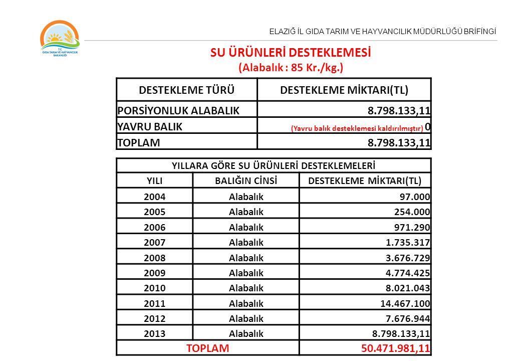 ELAZIĞ İL GIDA TARIM VE HAYVANCILIK MÜDÜRLÜĞÜ BRİFİNGİ DESTEKLEME TÜRÜDESTEKLEME MİKTARI(TL) PORSİYONLUK ALABALIK8.798.133,11 YAVRU BALIK (Yavru balık desteklemesi kaldırılmıştır) 0 TOPLAM8.798.133,11 SU ÜRÜNLERİ DESTEKLEMESİ (Alabalık : 85 Kr./kg.) YILLARA GÖRE SU ÜRÜNLERİ DESTEKLEMELERİ YILIBALIĞIN CİNSİDESTEKLEME MİKTARI(TL) 2004Alabalık97.000 2005Alabalık254.000 2006Alabalık971.290 2007Alabalık1.735.317 2008Alabalık3.676.729 2009Alabalık4.774.425 2010Alabalık8.021.043 2011Alabalık14.467.100 2012Alabalık7.676.944 2013Alabalık8.798.133,11 TOPLAM50.471.981,11