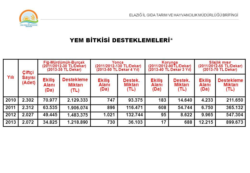 ELAZIĞ İL GIDA TARIM VE HAYVANCILIK MÜDÜRLÜĞÜ BRİFİNGİ Yılı Çiftçi Sayısı (Adet) Fiğ-Mürdümük-Burçak (2011/2012-30 TL/Dekar) (2013-35 TL Dekar) Yonca (2011/2012-130 TL/Dekar) (2013-50 TL Dekar 4 Yıl) Korunga (2011/2012-90TL/Dekar) (2013-40 TL Dekar 3 Yıl) Silajlık mısır (2011/2012-55 TL/Dekar) (2013-75 TL Dekar) Ekiliş Alanı (Da) Destekleme Miktarı (TL) Ekiliş Alanı (Da) Destek.