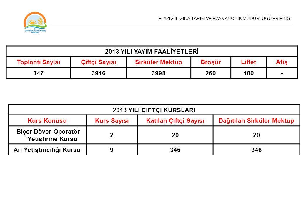 ELAZIĞ İL GIDA TARIM VE HAYVANCILIK MÜDÜRLÜĞÜ BRİFİNGİ 2013 YILI YAYIM FAALİYETLERİ Toplantı SayısıÇiftçi SayısıSirküler MektupBroşürLifletAfiş 34739163998260100- 2013 YILI ÇİFTÇİ KURSLARI Kurs KonusuKurs SayısıKatılan Çiftçi SayısıDağıtılan Sirküler Mektup Biçer Döver Operatör Yetiştirme Kursu 220 Arı Yetiştiriciliği Kursu9346
