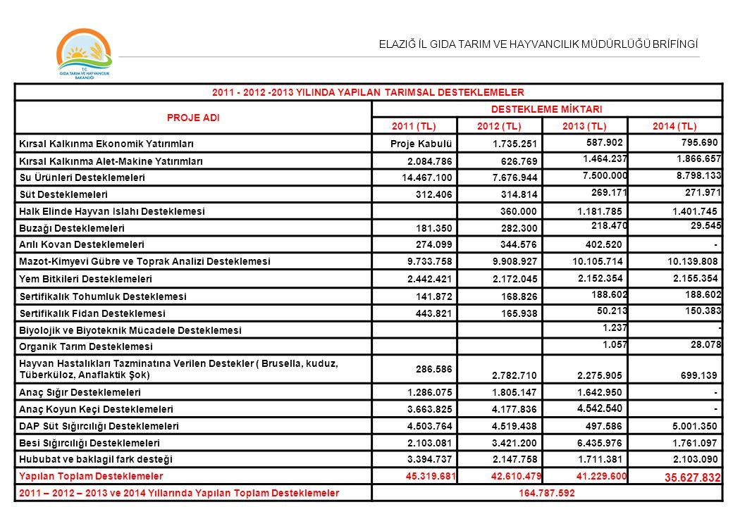 ELAZIĞ İL GIDA TARIM VE HAYVANCILIK MÜDÜRLÜĞÜ BRİFİNGİ 2011 - 2012 -2013 YILINDA YAPILAN TARIMSAL DESTEKLEMELER PROJE ADI DESTEKLEME MİKTARI 2011 (TL)2012 (TL)2013 (TL)2014 (TL) Kırsal Kalkınma Ekonomik YatırımlarıProje Kabulü1.735.251 587.902795.690 Kırsal Kalkınma Alet-Makine Yatırımları2.084.786626.769 1.464.2371.866.657 Su Ürünleri Desteklemeleri14.467.1007.676.944 7.500.0008.798.133 Süt Desteklemeleri312.406314.814 269.171271.971 Halk Elinde Hayvan Islahı Desteklemesi360.000 1.181.785 1.401.745 Buzağı Desteklemeleri181.350282.300 218.47029.545 Arılı Kovan Desteklemeleri274.099344.576402.520- Mazot-Kimyevi Gübre ve Toprak Analizi Desteklemesi9.733.7589.908.92710.105.71410.139.808 Yem Bitkileri Desteklemeleri2.442.4212.172.045 2.152.3542.155.354 Sertifikalık Tohumluk Desteklemesi141.872168.826 188.602 Sertifikalık Fidan Desteklemesi443.821165.938 50.213150.383 Biyolojik ve Biyoteknik Mücadele Desteklemesi 1.237- Organik Tarım Desteklemesi 1.05728.078 Hayvan Hastalıkları Tazminatına Verilen Destekler ( Brusella, kuduz, Tüberküloz, Anaflaktik Şok) 286.586 2.782.7102.275.905699.139 Anaç Sığır Desteklemeleri1.286.0751.805.1471.642.950- Anaç Koyun Keçi Desteklemeleri3.663.825 4.177.836 4.542.540- DAP Süt Sığırcılığı Desteklemeleri4.503.7644.519.438497.5865.001.350 Besi Sığırcılığı Desteklemeleri2.103.0813.421.2006.435.9761.761.097 Hububat ve baklagil fark desteği3.394.7372.147.7581.711.3812.103.090 Yapılan Toplam Desteklemeler 45.319.68142.610.47941.229.600 35.627.832 2011 – 2012 – 2013 ve 2014 Yıllarında Yapılan Toplam Desteklemeler 164.787.592
