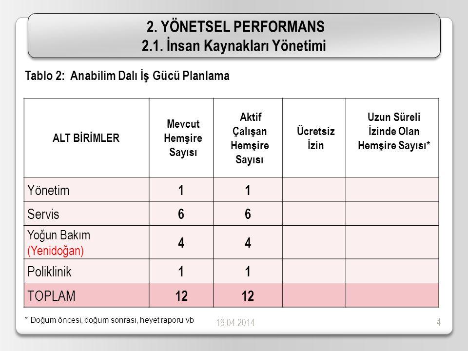19.04.2014 15 Yapılan araştırmalar ve Destek olunan araştırmalar - Hastane ve hastane dışından gelen 5 çalışmaya anket formu doldurularak destek olunmuştur.