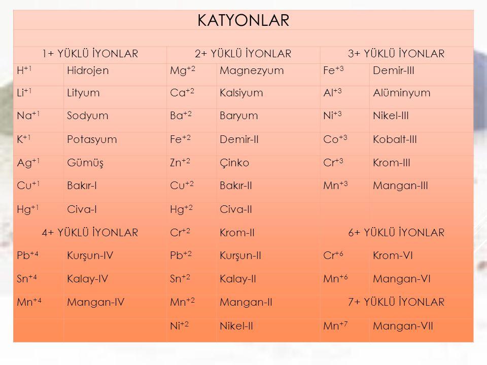 KATYONLAR 1+ YÜKLÜ İYONLAR2+ YÜKLÜ İYONLAR3+ YÜKLÜ İYONLAR H +1 HidrojenMg +2 MagnezyumFe +3 Demir-III Li +1 LityumCa +2 KalsiyumAl +3 Alüminyum Na +1