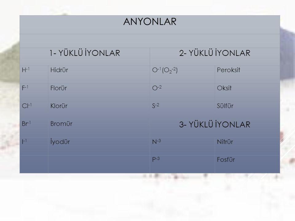 ANYONLAR 1- YÜKLÜ İYONLAR2- YÜKLÜ İYONLAR H -1 HidrürO -1 (O 2 -2 )Peroksit F -1 FlorürO -2 Oksit Cl -1 KlorürS -2 Sülfür Br -1 Bromür 3- YÜKLÜ İYONLA