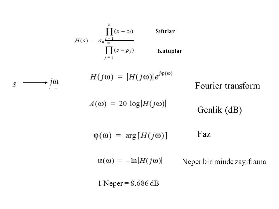 Sıfırlar Kutuplar s Fourier transform Genlik (dB) Faz Neper biriminde zayıflama 1 Neper = 8.686 dB