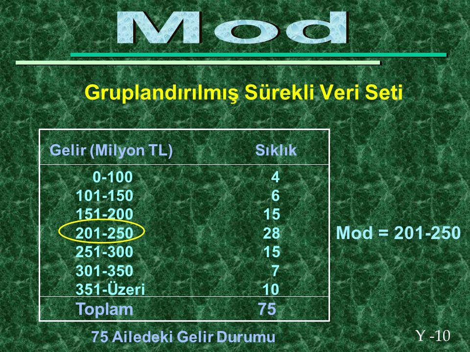 Y -10 Gruplandırılmış Sürekli Veri Seti Gelir (Milyon TL) Sıklık 0-100 4 101-150 6 151-200 15 201-250 28 251-300 15 301-350 7 351-Üzeri 10 Toplam 75 75 Ailedeki Gelir Durumu Mod = 201-250