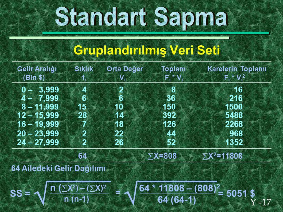 Y -17 Gruplandırılmış Veri Seti Gelir Aralığı Sıklık Orta Değer Toplam Karelerin Toplamı (Bin $) f i V i F i * V i F i * V i 2 SS =  n (  X 2 ) – (  X) 2 n (n-1) =  64 * 11808 – (808) 2 64 (64-1) = 5051 $ 0 – 3,999 4 2 8 16 4 – 7,999 6 6 36 216 8 – 11,999 15 10 150 1500 12 – 15,999 28 14 392 5488 24 – 27,999 2 26 52 1352 20 – 23,999 2 22 44 968 16 – 19,999 7 18 126 2268 64  X=808  X 2 =11808 64 Ailedeki Gelir Dağılımı