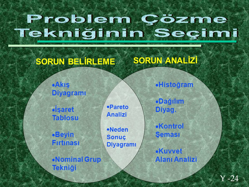 Y -24  Akış Diyagramı  İşaret Tablosu  Beyin Fırtınası  Nominal Grup Tekniği  Histoğram  Dağılım Diyag.