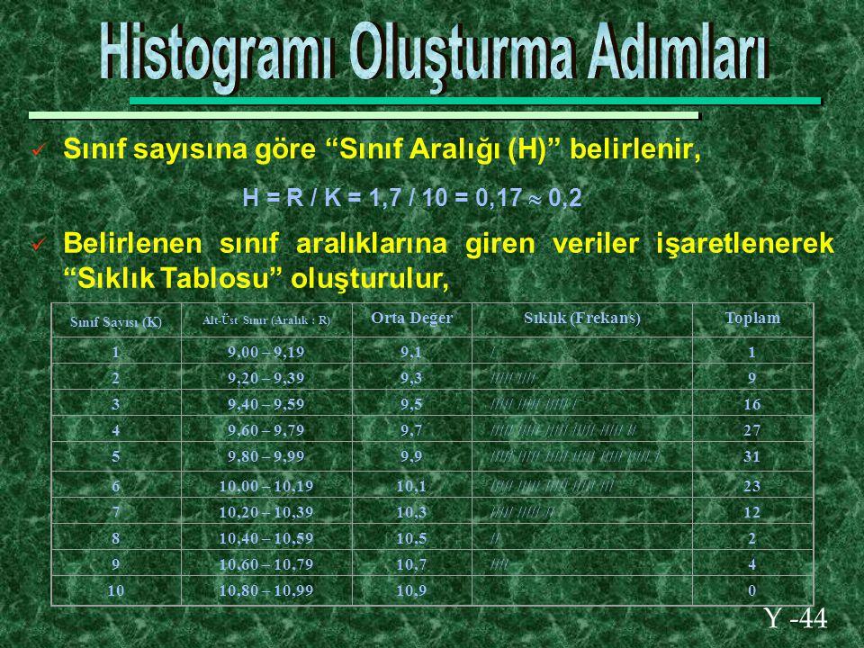 Y -44 Sınıf sayısına göre Sınıf Aralığı (H) belirlenir, H = R / K = 1,7 / 10 = 0,17  0,2 Belirlenen sınıf aralıklarına giren veriler işaretlenerek Sıklık Tablosu oluşturulur, Sınıf Sayısı (K) Alt-Üst Sınır (Aralık : R) Orta DeğerSıklık (Frekans)Toplam 19,00 – 9,199,1/1 29,20 – 9,399,3///// ////9 39,40 – 9,599,5///// ///// ///// /16 49,60 – 9,799,7///// ///// ///// ///// ///// //27 59,80 – 9,999,9///// ///// ///// ///// ///// ///// /31 610,00 – 10,1910,1///// ///// ///// ///// ///23 710,20 – 10,3910,3///// ///// //12 810,40 – 10,5910,5//2 910,60 – 10,7910,7////4 1010,80 – 10,9910,9 0