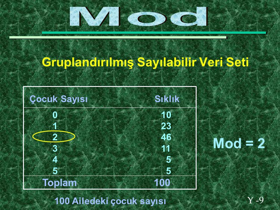 Y -9 Gruplandırılmış Sayılabilir Veri Seti Çocuk Sayısı Sıklık 0 10 1 23 2 46 3 11 4 5 5 5 Toplam 100 100 Ailedeki çocuk sayısı Mod = 2