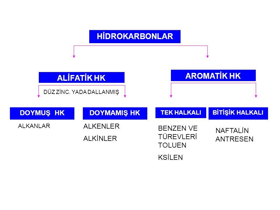 C ve H den oluşmuş organik bileşiklere HİDROKARBONLAR denir.