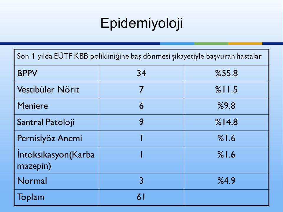 Epidemiyoloji Son 1 yılda EÜTF KBB poliklini ğ ine baş dönmesi şikayetiyle başvuran hastalar BPPV34%55.8 Vestibüler Nörit7%11.5 Meniere6%9.8 Santral P