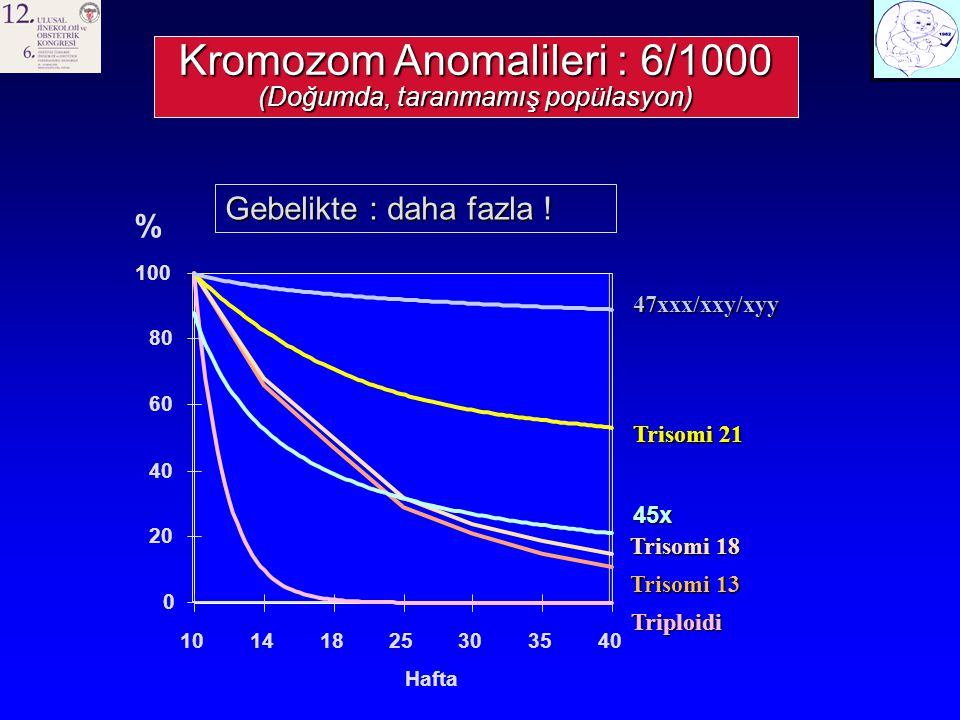 % Trisomi 21 Trisomi 18 Trisomi 13 Triploidi Triploidi 47xxx/xxy/xyy 0 20 40 60 80 100 10141825303540 Hafta 45x Gebelikte : daha fazla .